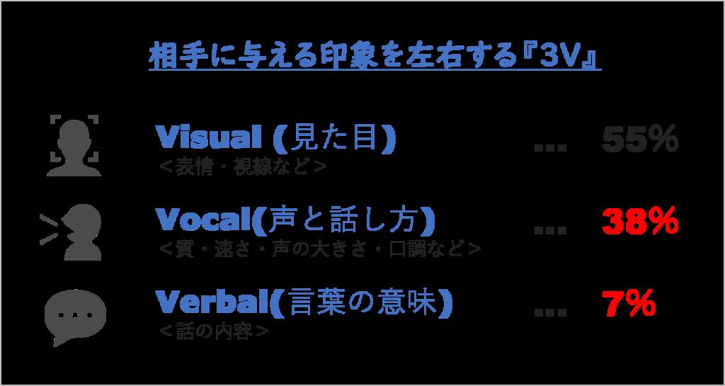 Visual(見た目)・・・55% Voice(声) ・・・38%  Verval(会話の内容) ・・・7%